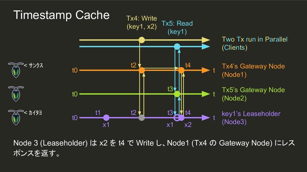 x2 t4 x1 t2 t3 t2 t1 Node 3 (Leaseholder) は x2 ...