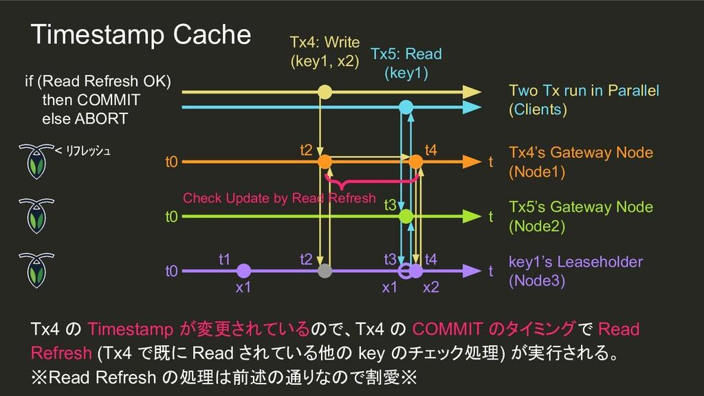 t2 t3 t2 t1 Tx4 の Timestamp が変更されているので、Tx4 の CO...