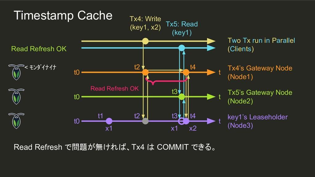 t2 t3 t2 t1 Read Refresh で問題が無ければ、Tx4 は COMMIT ...