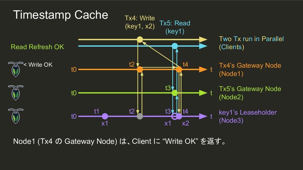 x1 x2 t4 t2 t3 t2 t1 Node1 (Tx4 の Gateway Node)...