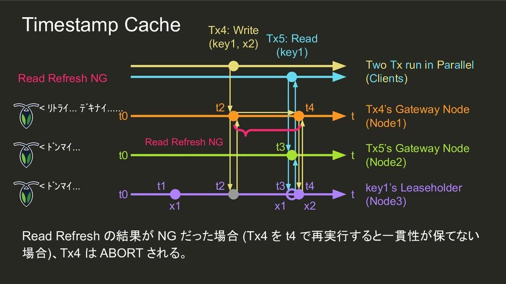 t2 t3 t2 t1 Read Refresh の結果が NG だった場合 (Tx4 を t...