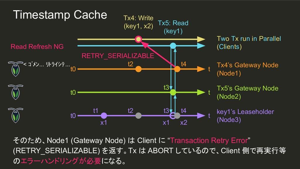 x1 x2 t4 t2 t3 t2 t1 そのため、Node1 (Gateway Node) ...