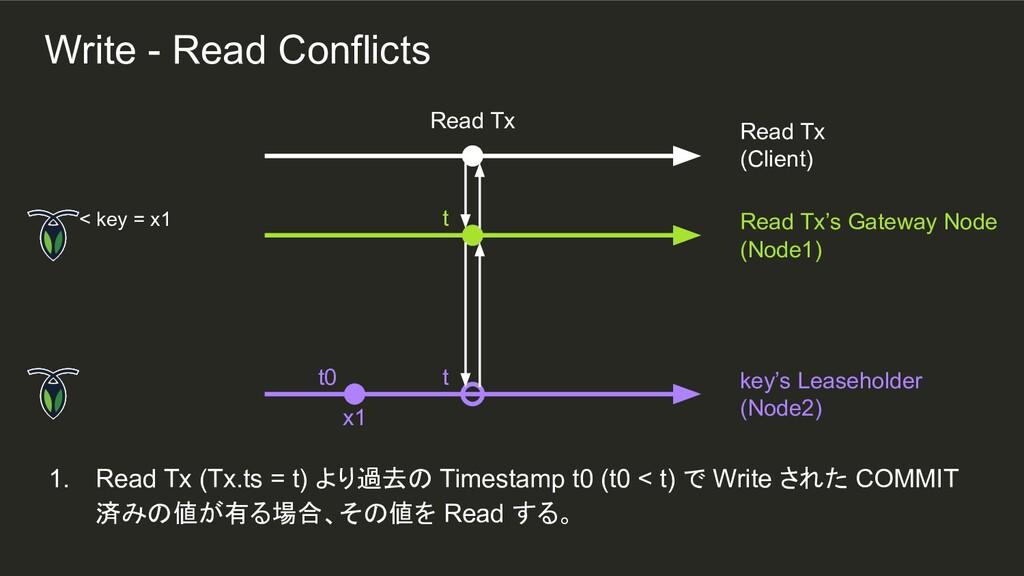 t t t0 1. Read Tx (Tx.ts = t) より過去の Timestamp t...
