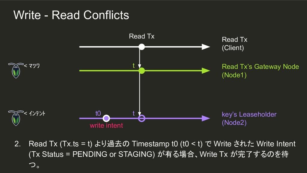t t t0 2. Read Tx (Tx.ts = t) より過去の Timestamp t...