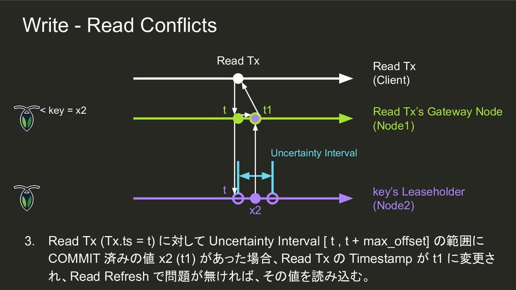 t1 t t 3. Read Tx (Tx.ts = t) に対して Uncertainty ...