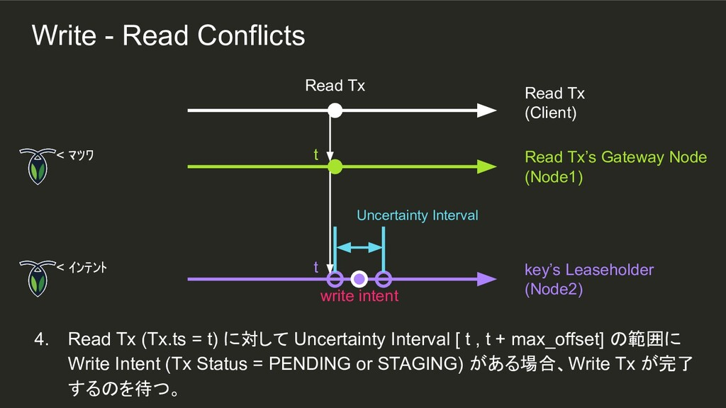 t t 4. Read Tx (Tx.ts = t) に対して Uncertainty Int...