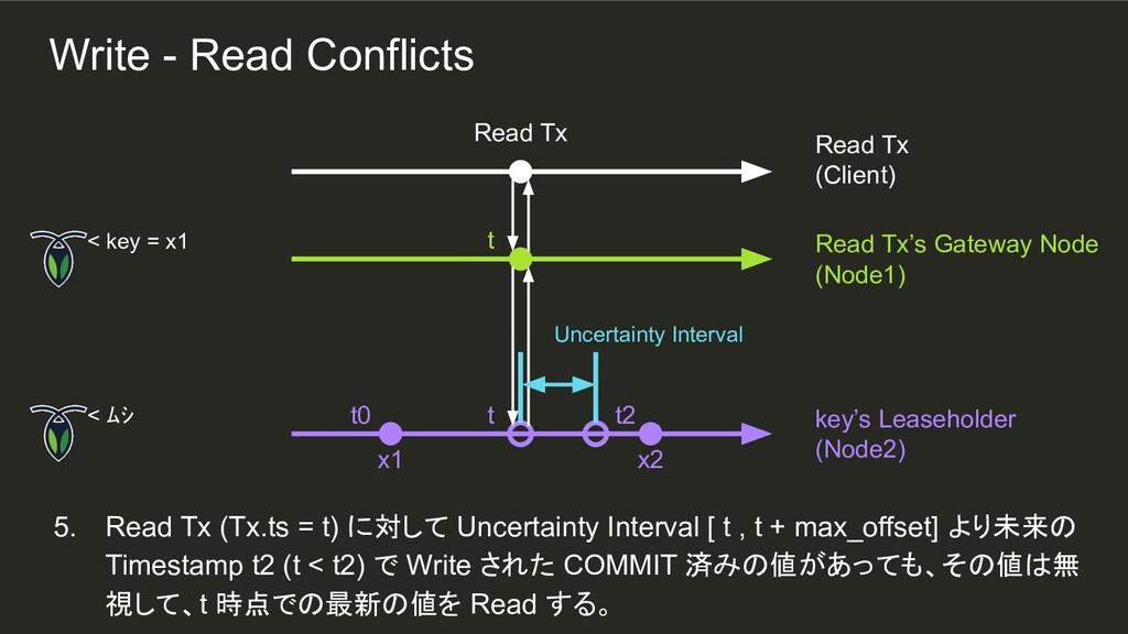 t t 5. Read Tx (Tx.ts = t) に対して Uncertainty Int...