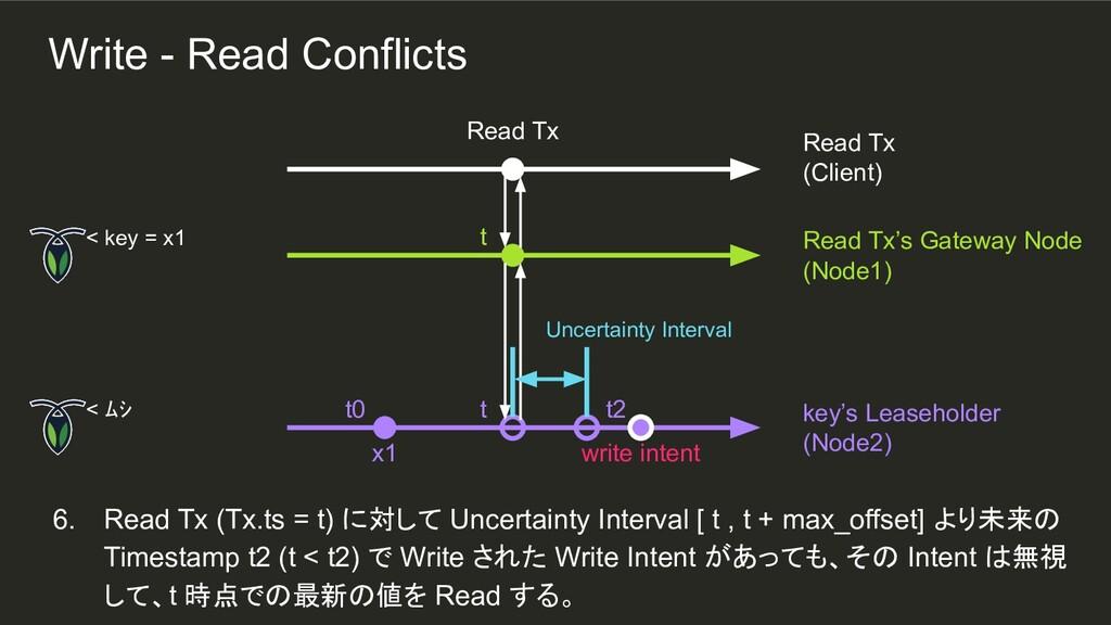 t t 6. Read Tx (Tx.ts = t) に対して Uncertainty Int...