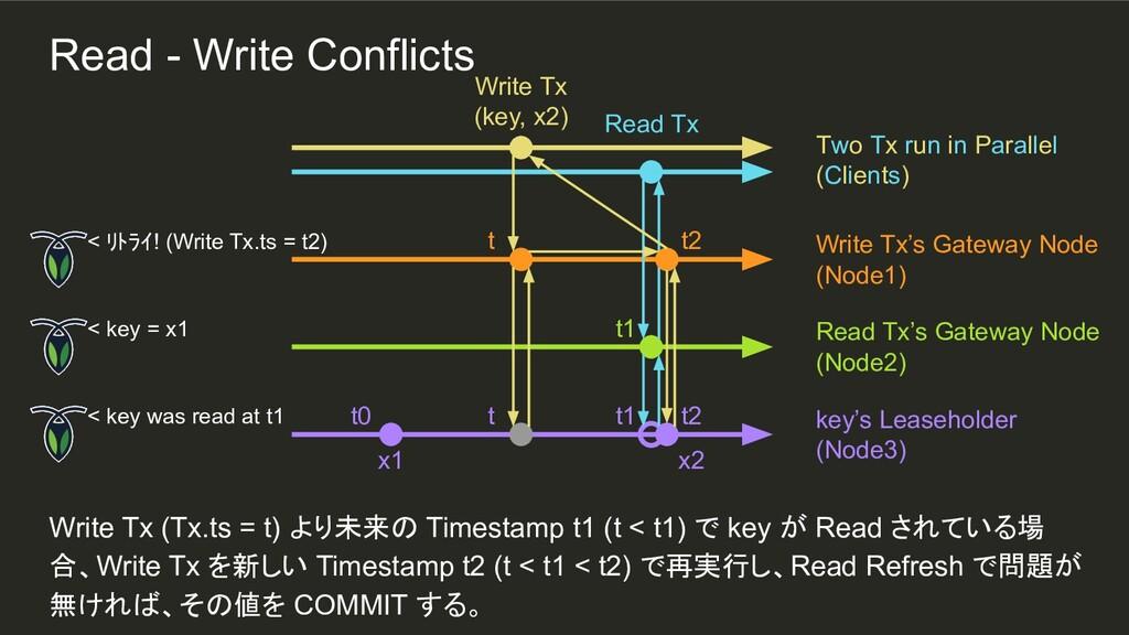 t1 t0 Write Tx (Tx.ts = t) より未来の Timestamp t1 (...