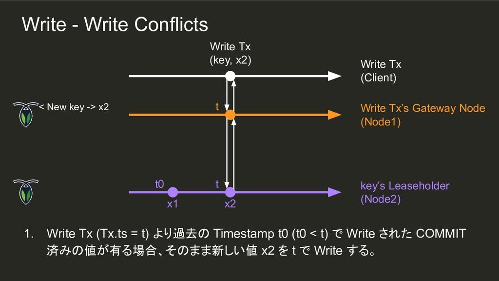 t t t0 1. Write Tx (Tx.ts = t) より過去の Timestamp ...