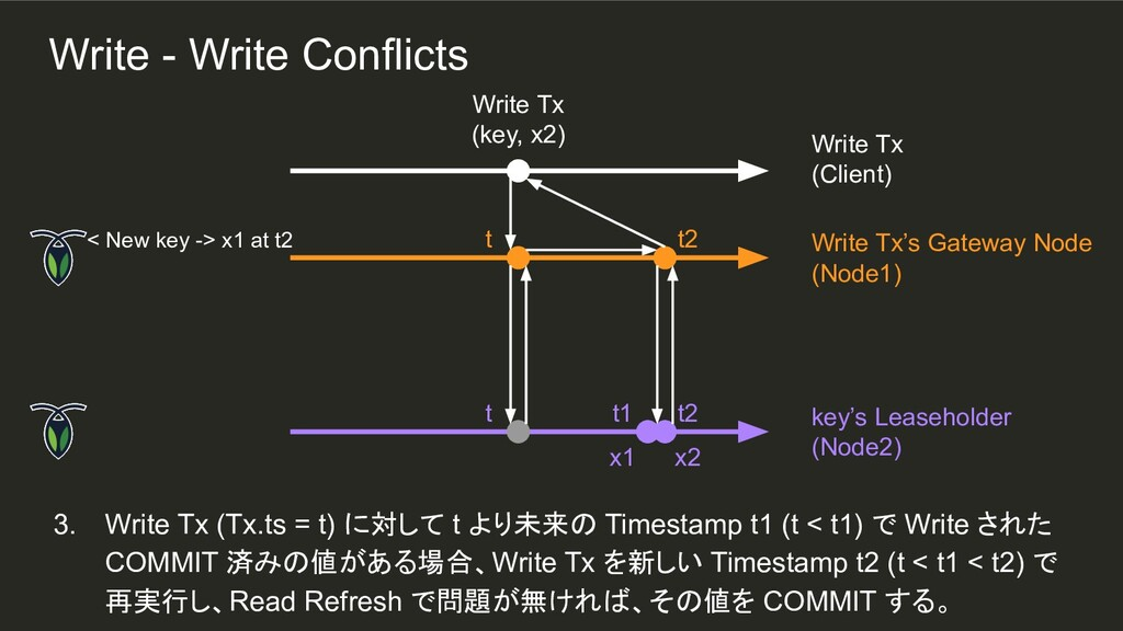 t t 3. Write Tx (Tx.ts = t) に対して t より未来の Timest...