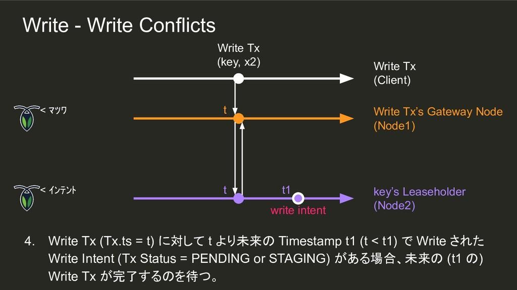 t t 4. Write Tx (Tx.ts = t) に対して t より未来の Timest...