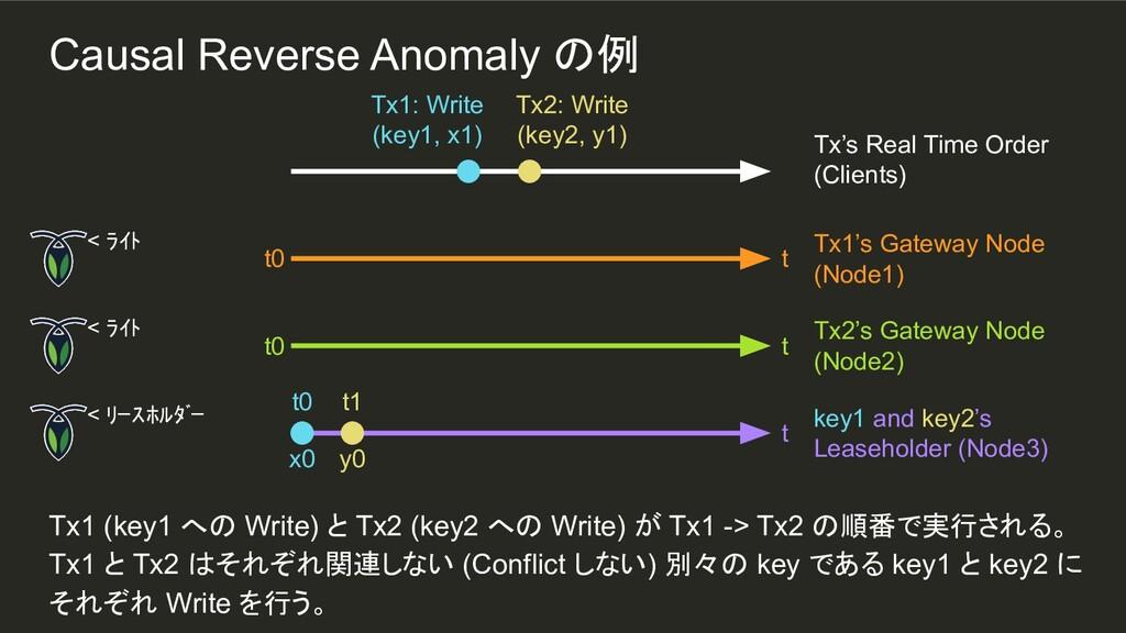 y0 t1 Tx1 (key1 への Write) と Tx2 (key2 への Write)...
