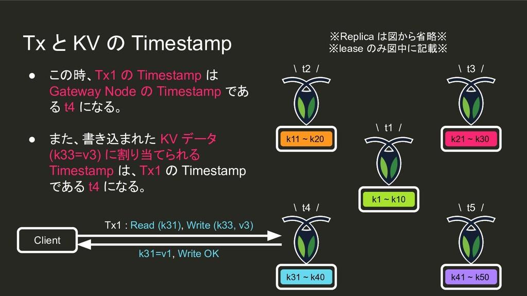 k1 ~ k10 ● この時、Tx1 の Timestamp は Gateway Node の...