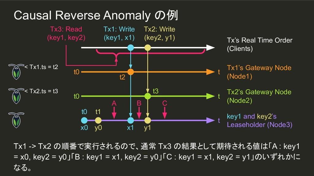 y0 t1 Tx1 -> Tx2 の順番で実行されるので、通常 Tx3 の結果として期待される...