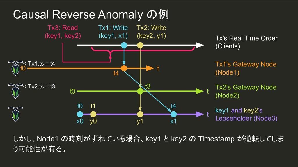 y0 t1 しかし、Node1 の時刻がずれている場合、key1 と key2 の Times...
