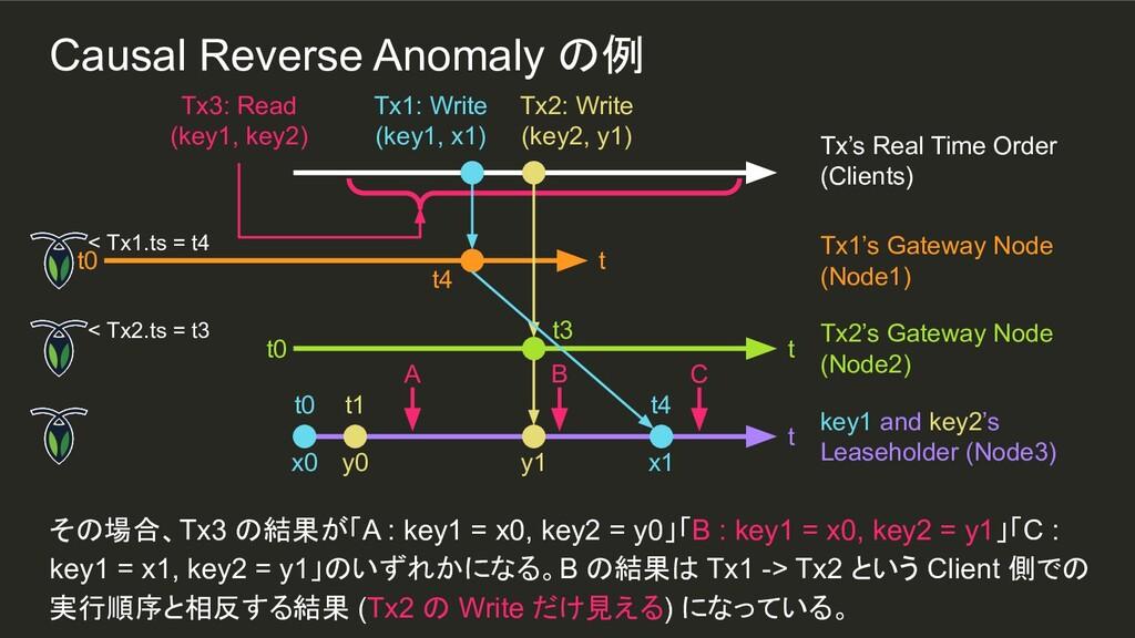 y0 t1 その場合、Tx3 の結果が「A : key1 = x0, key2 = y0」「B...