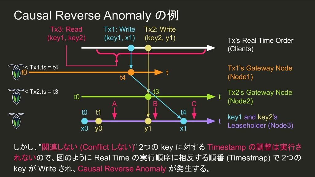 """y0 t1 しかし、""""関連しない (Conflict しない)"""" 2つの key に対する T..."""