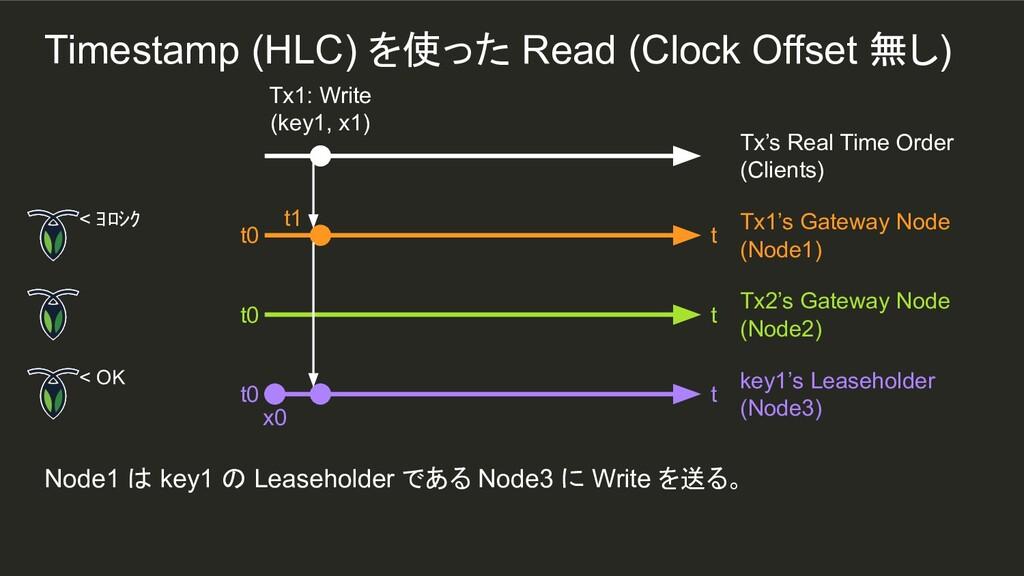 t1 Node1 は key1 の Leaseholder である Node3 に Write...