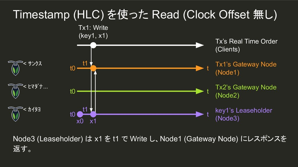 t1 Node3 (Leaseholder) は x1 を t1 で Write し、Node...