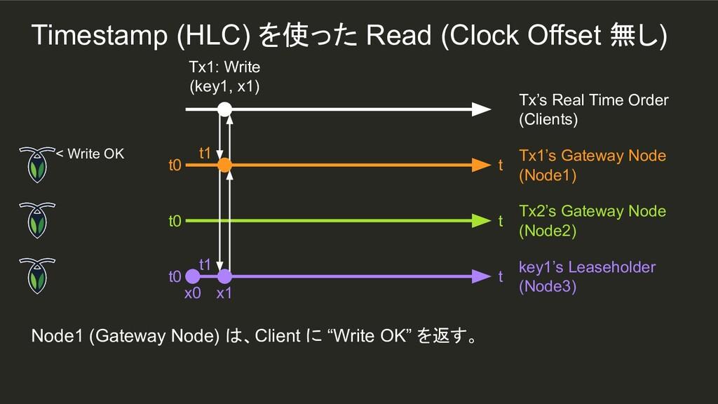 """t1 Node1 (Gateway Node) は、Client に """"Write OK"""" を..."""