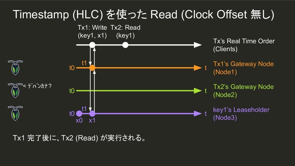 t1 Tx1 完了後に、Tx2 (Read) が実行される。 Tx1: Write (key1...