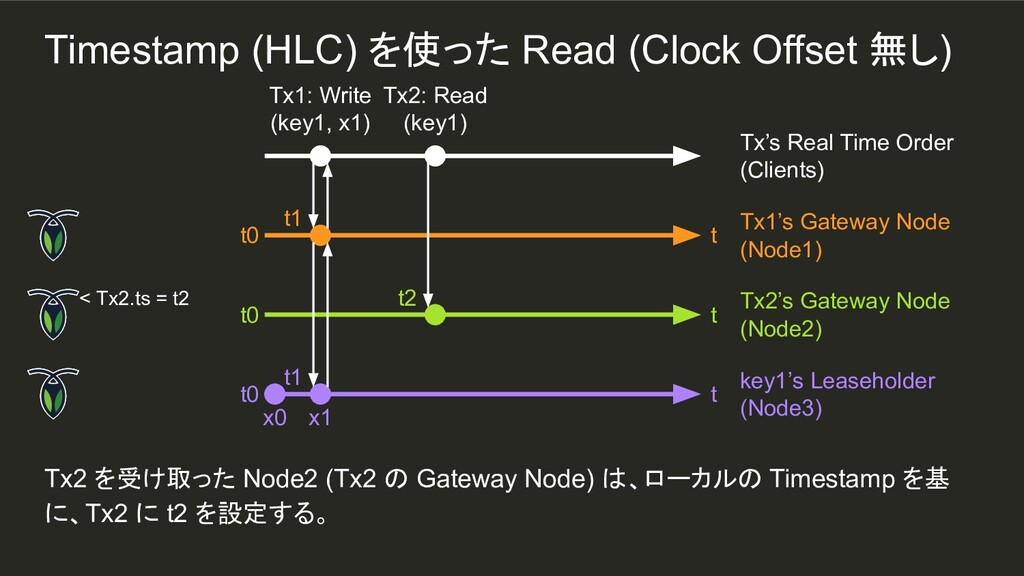 t1 Tx2 を受け取った Node2 (Tx2 の Gateway Node) は、ローカル...