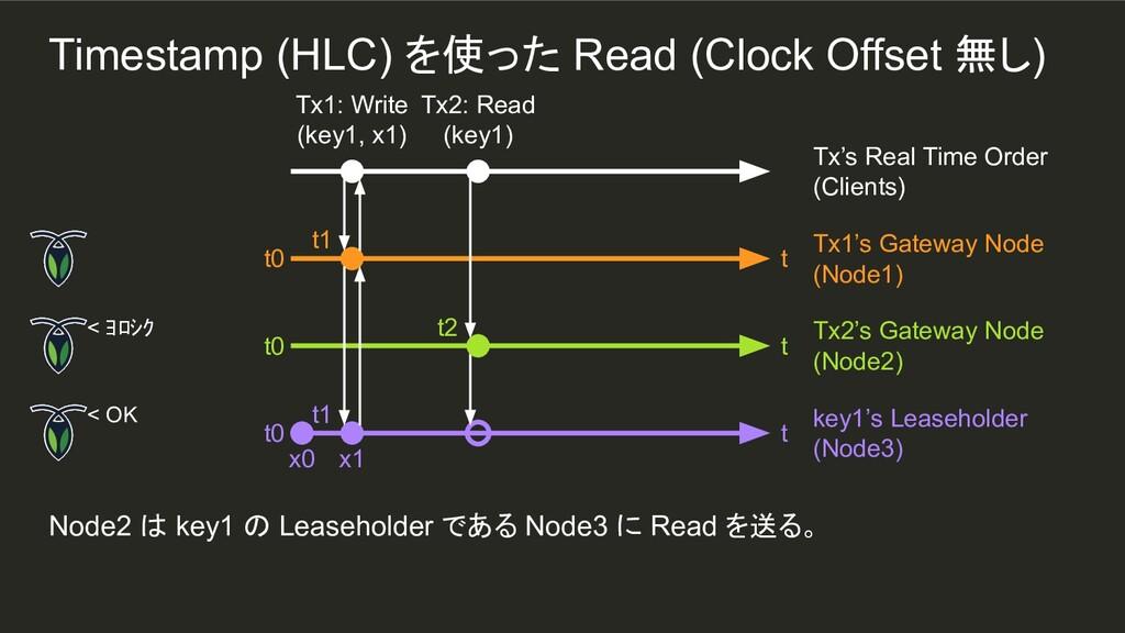 t1 Node2 は key1 の Leaseholder である Node3 に Read ...