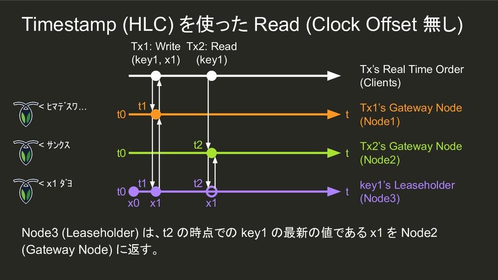 t1 Node3 (Leaseholder) は、t2 の時点での key1 の最新の値である...