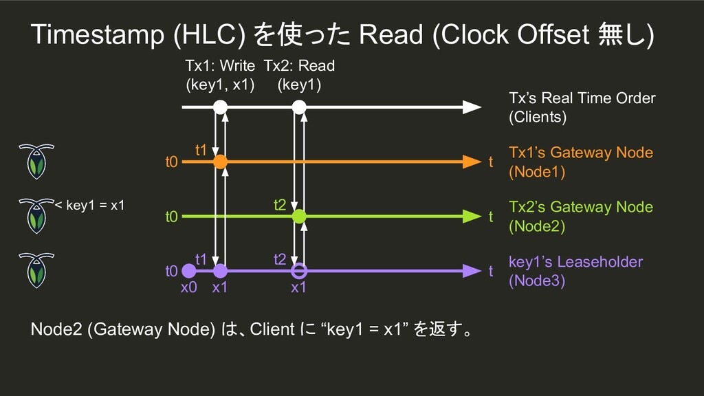 "t1 Node2 (Gateway Node) は、Client に ""key1 = x1"" ..."