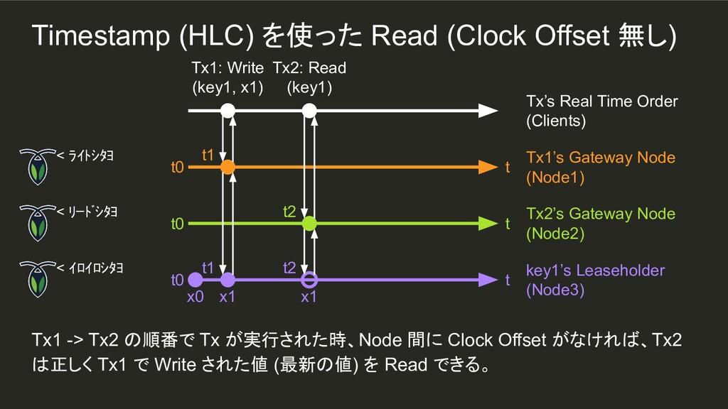t1 Tx1 -> Tx2 の順番で Tx が実行された時、Node 間に Clock Off...