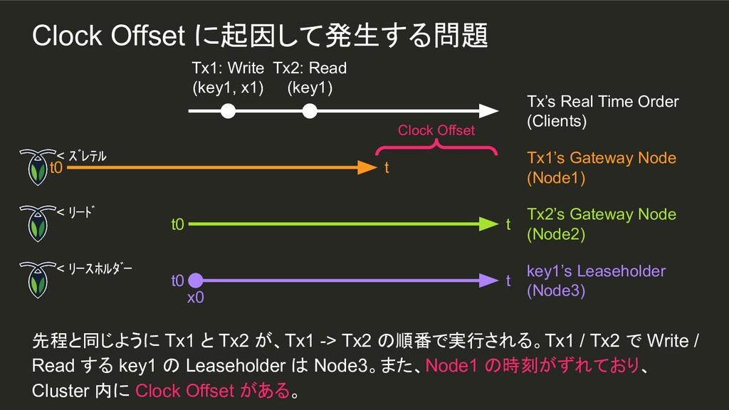 Clock Offset に起因して発生する問題 先程と同じように Tx1 と Tx2 が、T...