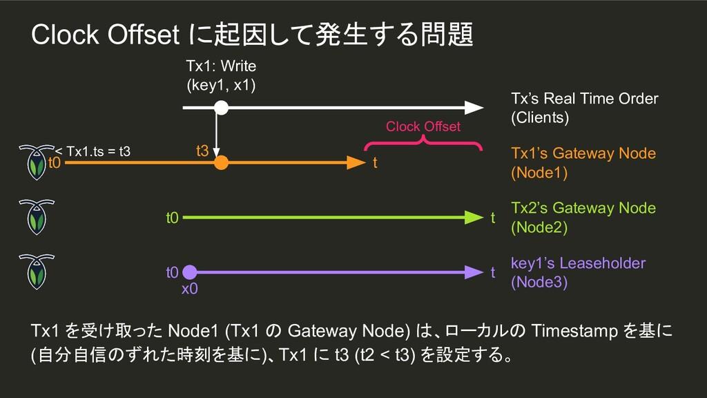 Tx1 を受け取った Node1 (Tx1 の Gateway Node) は、ローカルの T...