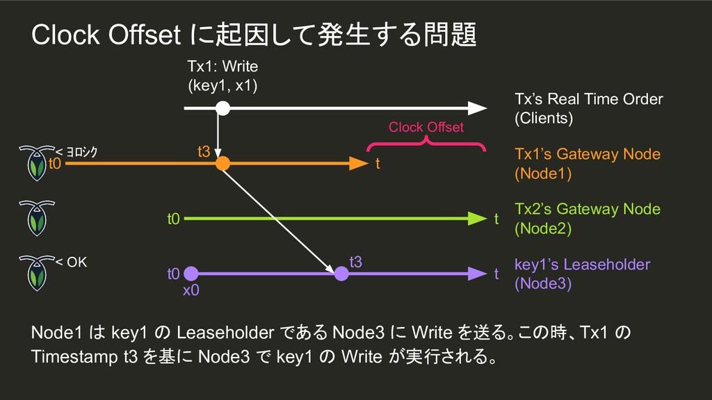 Node1 は key1 の Leaseholder である Node3 に Write を送...