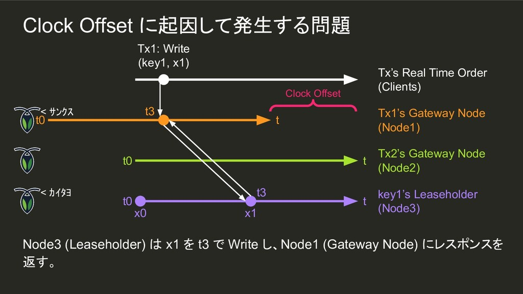 x1 t3 Node3 (Leaseholder) は x1 を t3 で Write し、N...