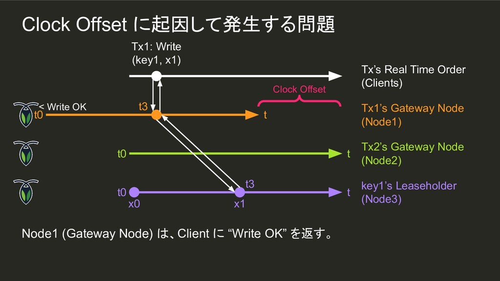 "x1 t3 Node1 (Gateway Node) は、Client に ""Write OK..."