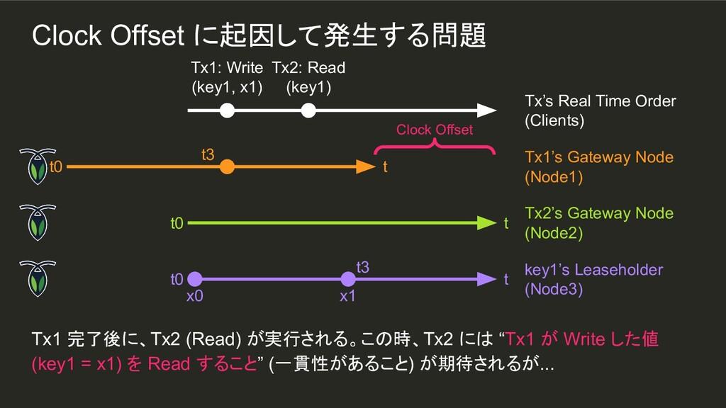 """x1 t3 Tx1 完了後に、Tx2 (Read) が実行される。この時、Tx2 には """"Tx..."""