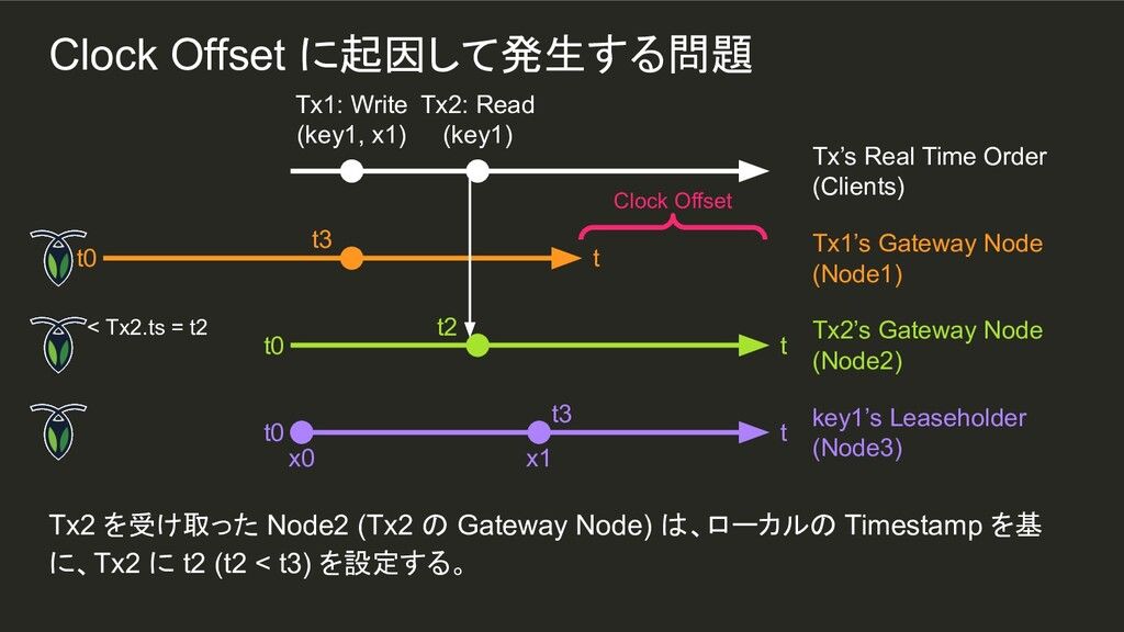 x1 t3 Tx2 を受け取った Node2 (Tx2 の Gateway Node) は、ロ...