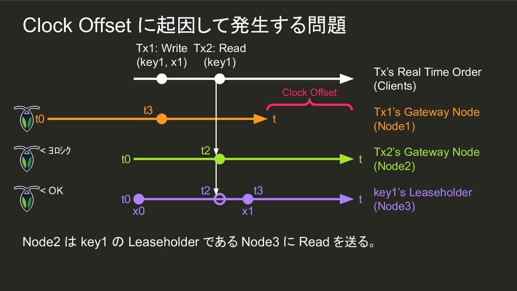 x1 t3 Node2 は key1 の Leaseholder である Node3 に Re...