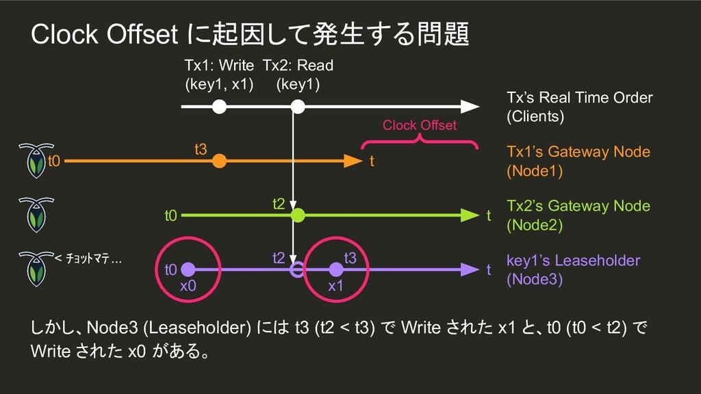 x1 t3 しかし、Node3 (Leaseholder) には t3 (t2 < t3) で...