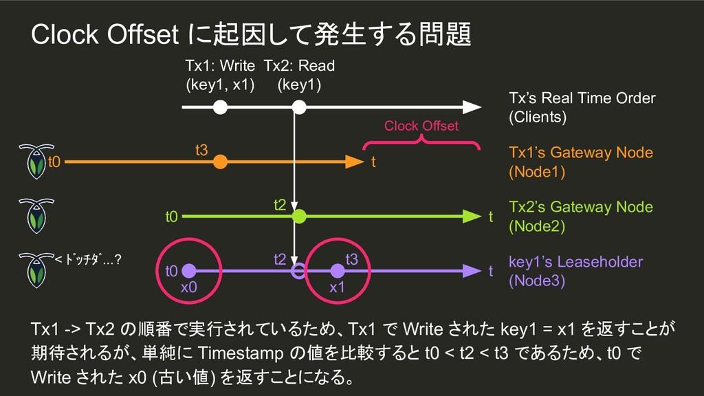 x1 t3 Tx1 -> Tx2 の順番で実行されているため、Tx1 で Write された ...