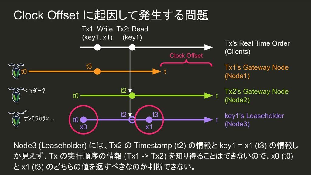 x1 t3 Node3 (Leaseholder) には、Tx2 の Timestamp (t...
