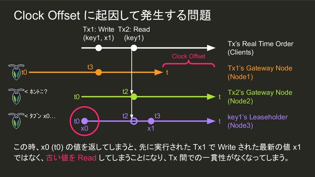 x1 t3 この時、x0 (t0) の値を返してしまうと、先に実行された Tx1 で Writ...