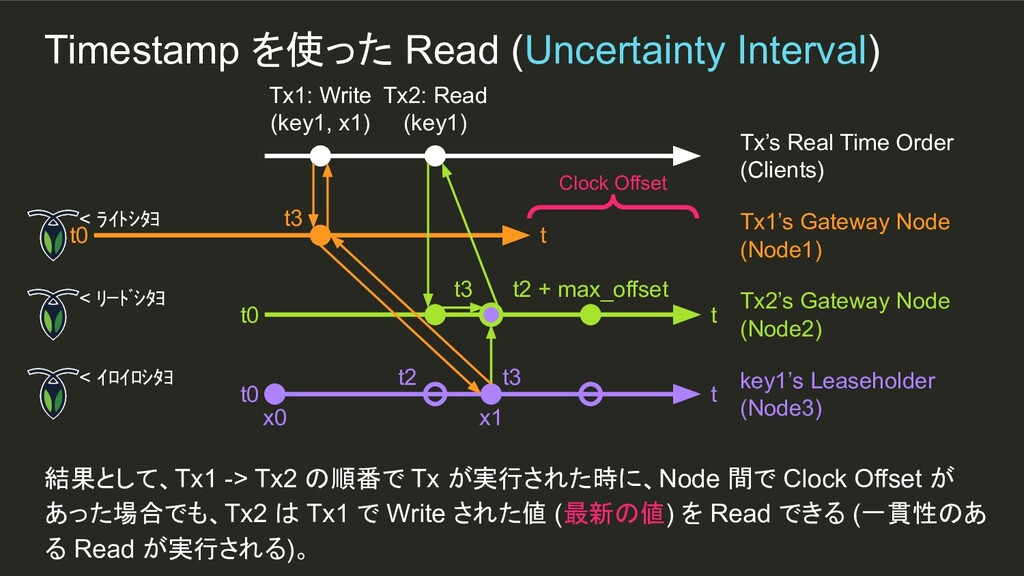 x1 t3 Timestamp を使った Read (Uncertainty Interval...