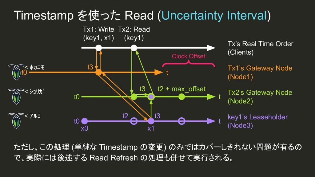 t3 x1 t3 Timestamp を使った Read (Uncertainty Inter...