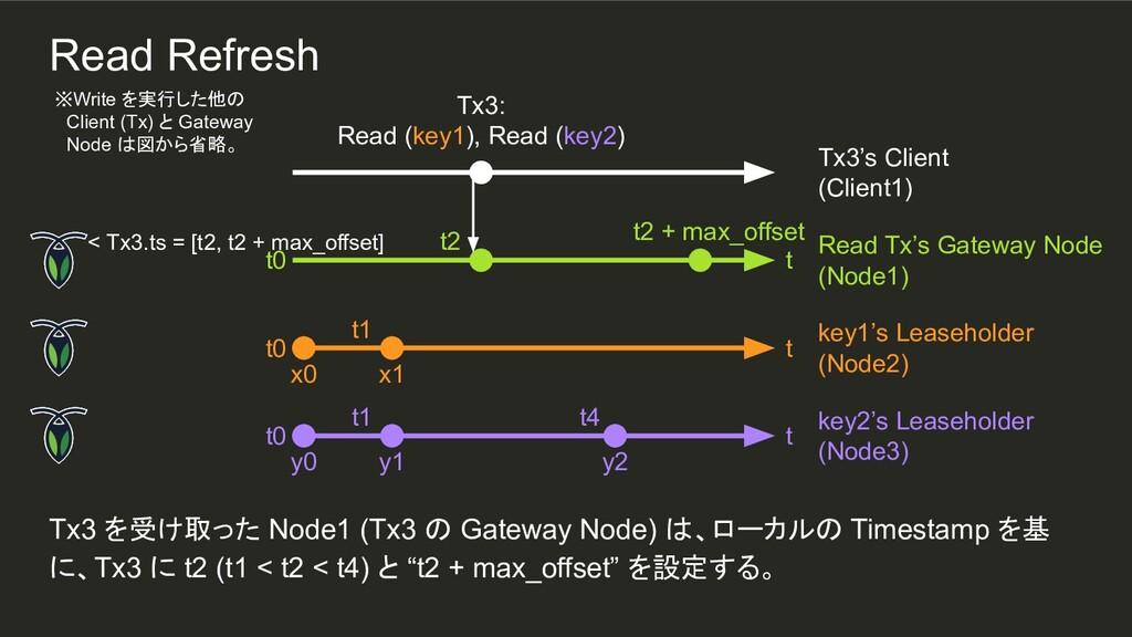 y2 t1 t1 Tx3 を受け取った Node1 (Tx3 の Gateway Node) ...