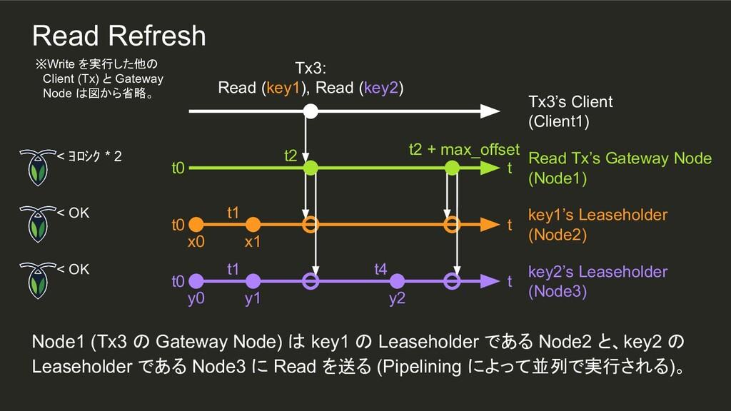 y2 t1 t1 Node1 (Tx3 の Gateway Node) は key1 の Le...