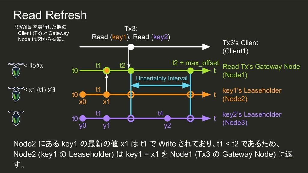Uncertainty Interval y2 t1 t1 Node2 にある key1 の最...