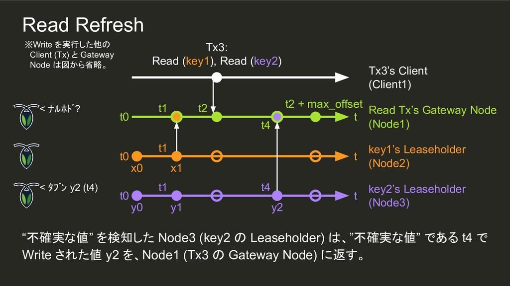 "t4 y2 t1 t1 ""不確実な値"" を検知した Node3 (key2 の Leaseho..."