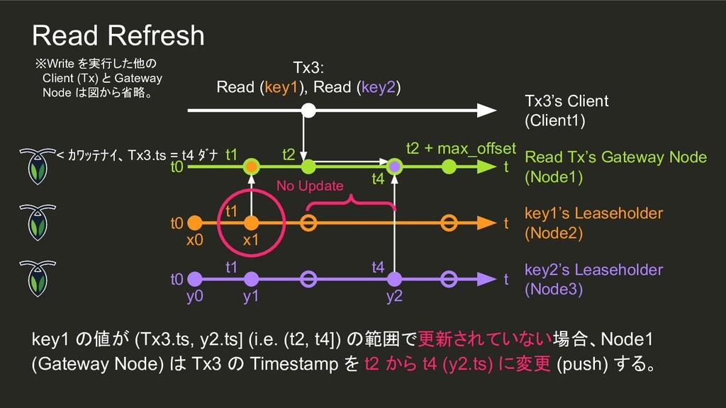 t4 t4 y2 t1 t1 key1 の値が (Tx3.ts, y2.ts] (i.e. (...